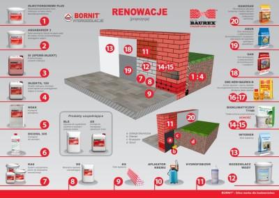 Renowacje Bornit